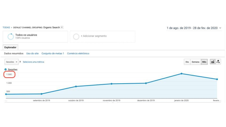 Google Analytics Dona Clara